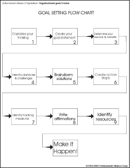 Goal Setting Flow Chart